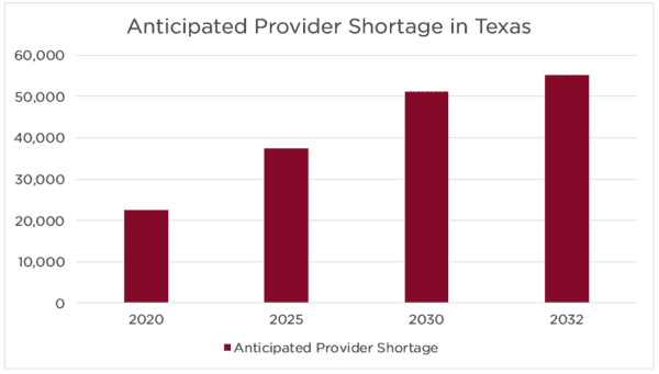 Anticipated Primary Care Provider Shortage in Texas 2020-2032 Chart