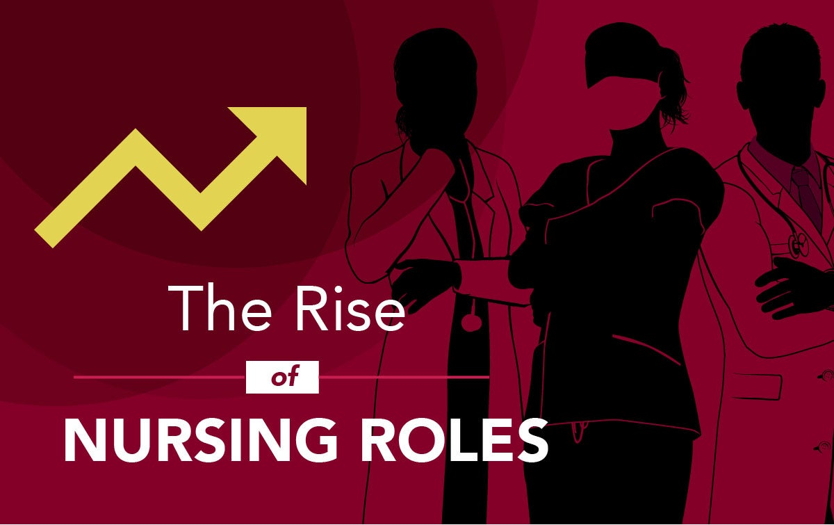 Beginning of Texas Woman's University's infographic 'The Rise of Nursing Roles'