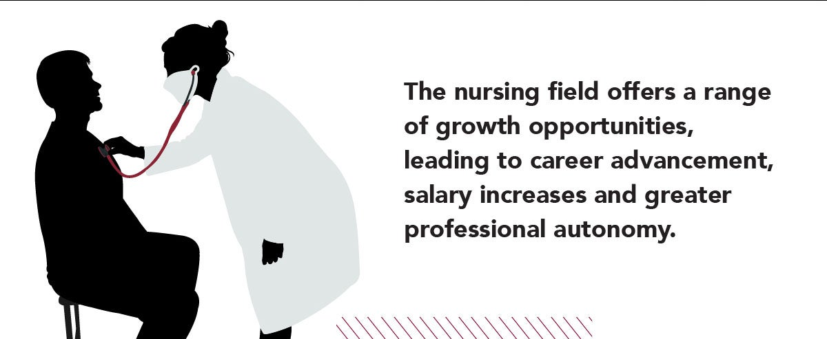 The nursing field offers a range of growth opportunities, leading to career advancement, salary increases & more