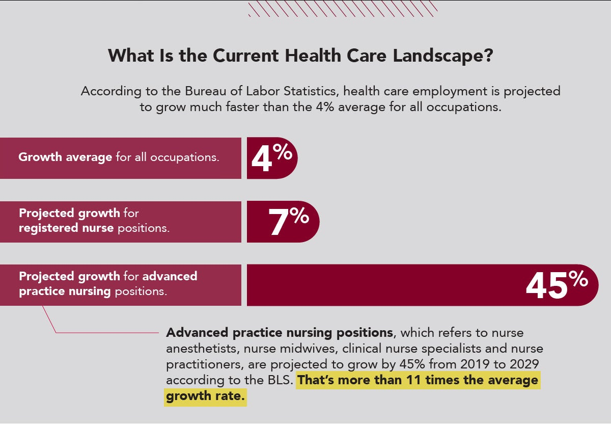 The Bureau of Labor Statistics reports extraordinary job growth in health care particularly in advanced practice nursing