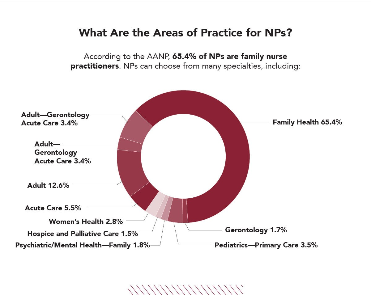 Some of the Areas of Practice for Nurse Practitioners includes Family Health, Gerontology, Women's Health, & Hospice