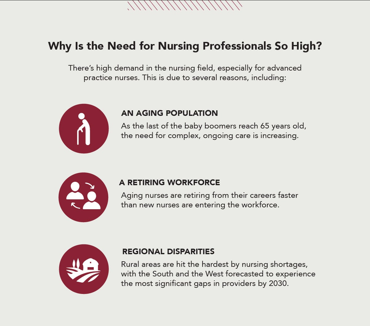 An aging population, retiring workforce, & regional disparities are driving the high demand in the nursing field