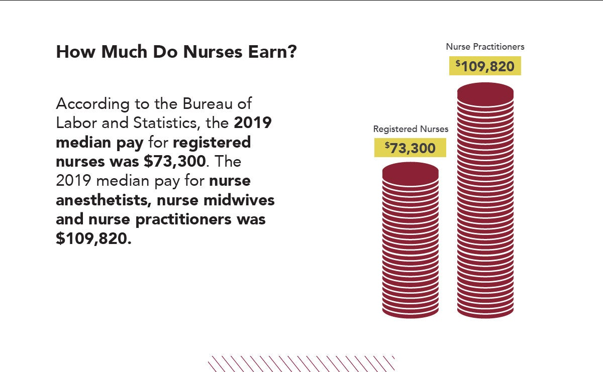 The Bureau of Labor & Statistics reported 2019 median pay for registered nurses was $73K, & $109K for Nurse Practitioners