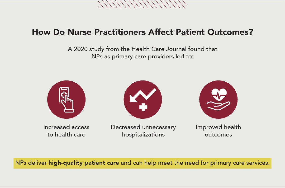 Primary Care Nurse Practitioners help increase access to health care, decrease hospitalizations & improve health outcomes